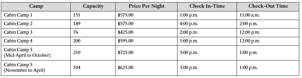 Prices for Cabin Camps