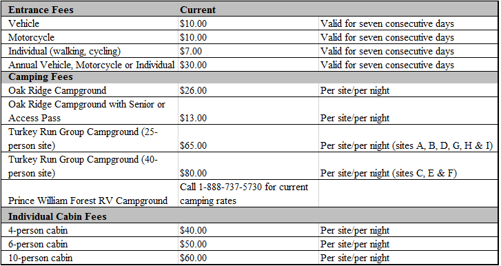 Description of Entrance and Camping Fees