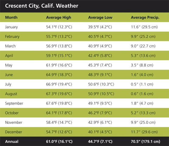 Crescent City Weather Chart