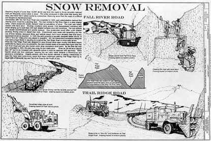 Drawing snow removal on Fall River Road