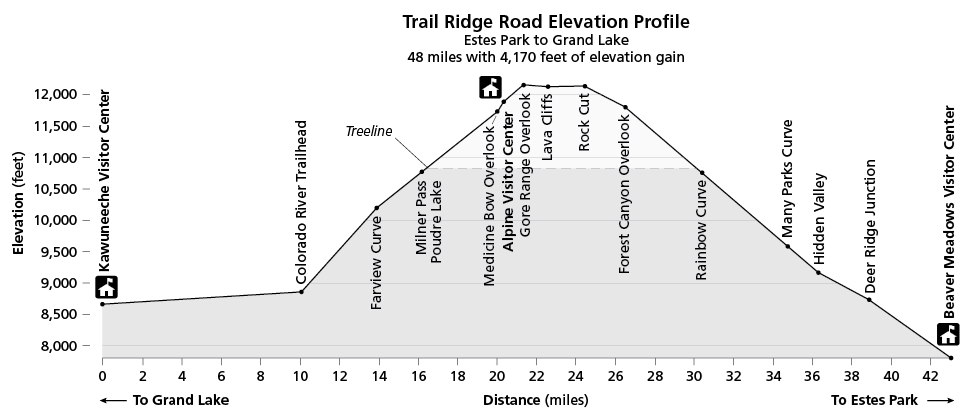 An elevation profile of Trail Ridge Road from west to east