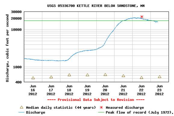 Image of the USGS gage on the Kettle River near Sandstone, Minnesota, showing a dramatic rise in water flow over the last four days.