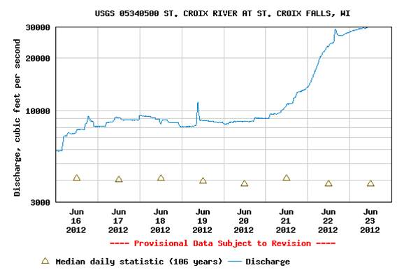 Image of a USGS river gage in St. Croix Falls, Wisconsin, showing water volume June 19 - 23, 2012.