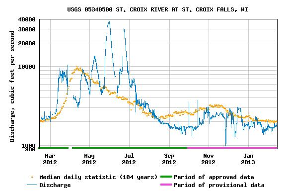 A graph showing the rise and fall of the St. Croix River during the last year. USGS image.