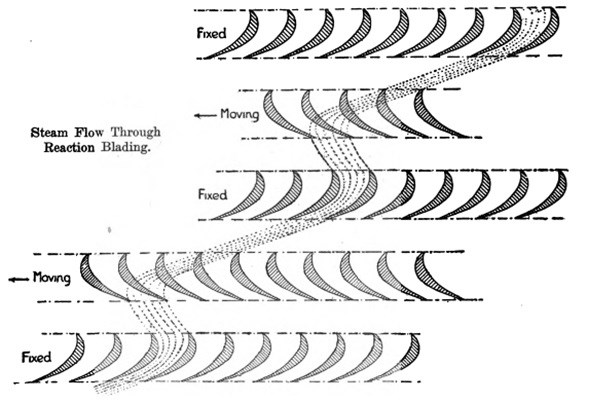 A drawing showing how how steam moves through blades.