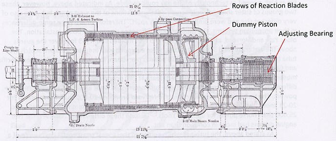 Diagram of a high pressure turbine.