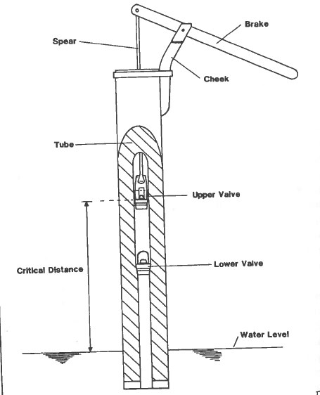 Drawing of a suction bilge pump with parts labelled.
