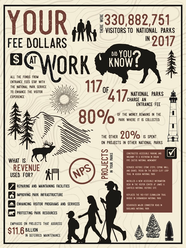 Fee Dollars at Work Infographic