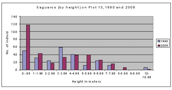 plot 13 by height