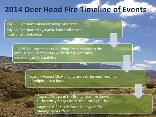 Timeline of the 2014 Deer Head Fire