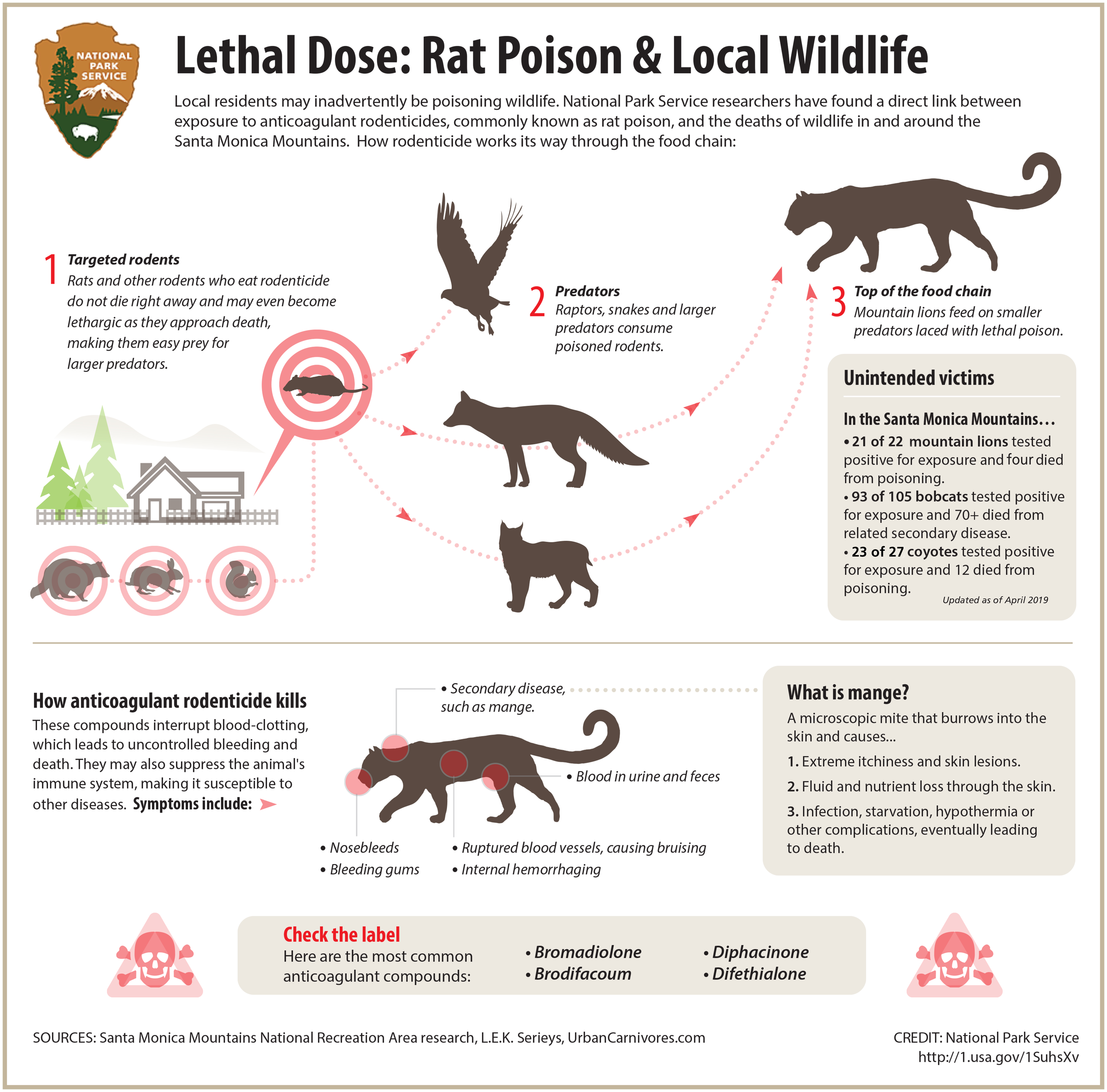 Avoiding Unintentional Poisoning - Santa Monica Mountains