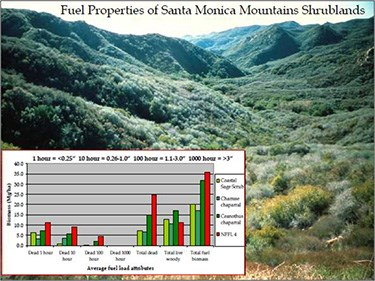Fuel properties of the Santa Monica Mountains Shrublands.