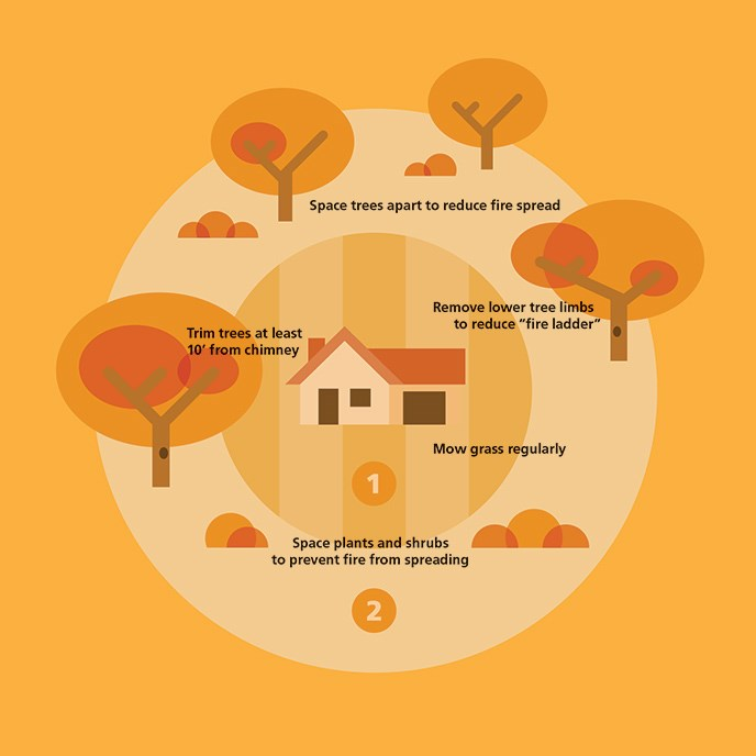 An infographic depicts a house in two surrounding circles that explains wildfire prevention techniques for one's yard.
