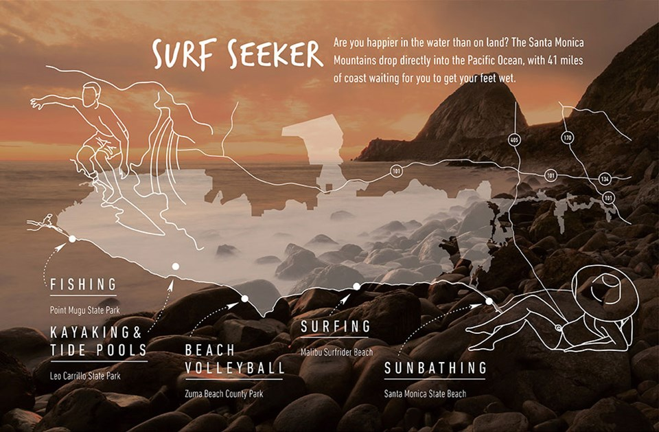 Infographic for surf seekers listing activities in the Santa Monica Mountains, like fishing, kayaking, tide pools, beach volleyball, sunbathing and surfing. Text overlaid on waves rolling onto rocky shore under an outline of the national park boundaries.