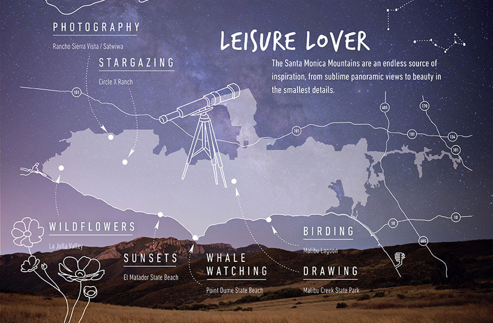 Infographic for leisure lovers showing locations for photography, wildflowers, stargazing, sunsets, whale watching, birding, and drawing. Text overlaid on graphic of park boundaries and photo of a grassy field with a mountain in the background.