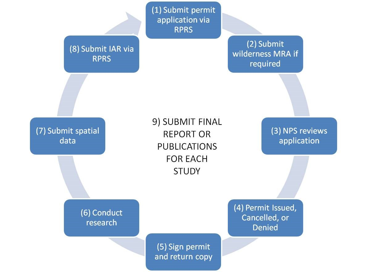 SEKI Research Permit Cycle