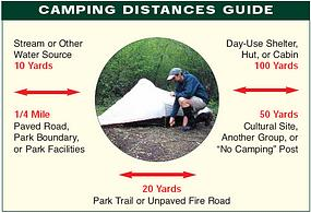 Backcountry camping distance guide.
