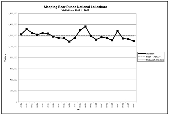 Graph shows the annual visitation at Sleeping Bear Dunes National Lakeshore since 1987.