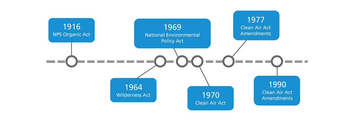 Graphic timeline showing major laws pertaining air. From left to right: 1916 NPS Organic Act, 1964 Wilderness Act, 1969 National Environmental Policy Act, 1970 Clean Air Act, 1977 Clean Air Act Amendments, 1990 Clean Air Act Amendments.