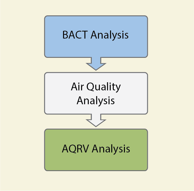 Figure depicting three boxes that show the Federal Land Manager's prevention of significant deterioration (PSD) permit review process steps. Reads from top to bottom: BACT analysis, Air Quality Analysis, and AQRV Analysis.