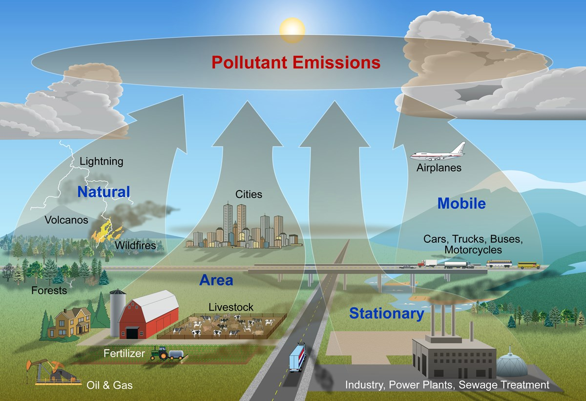 Graphic of Air pollution pathways: mobile, stationary, area, and natural.