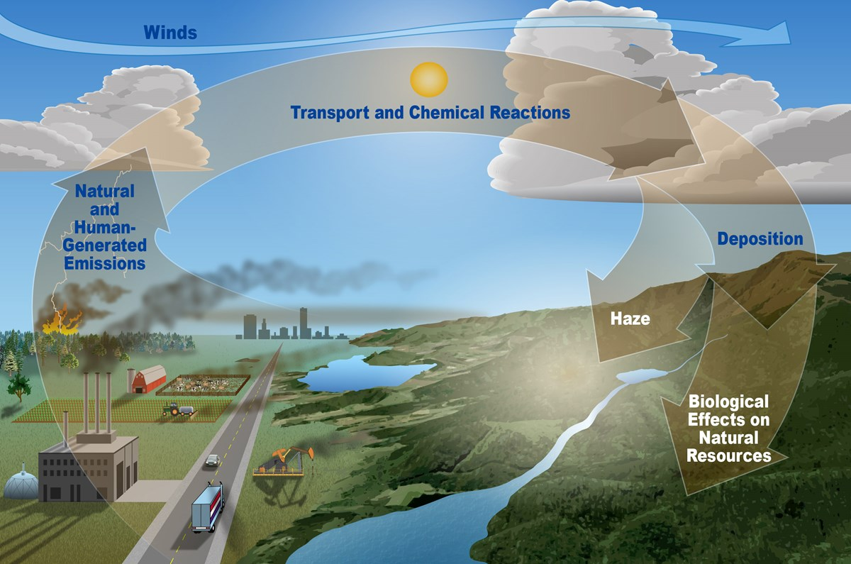 Graphic of air pollution transport pathways.
