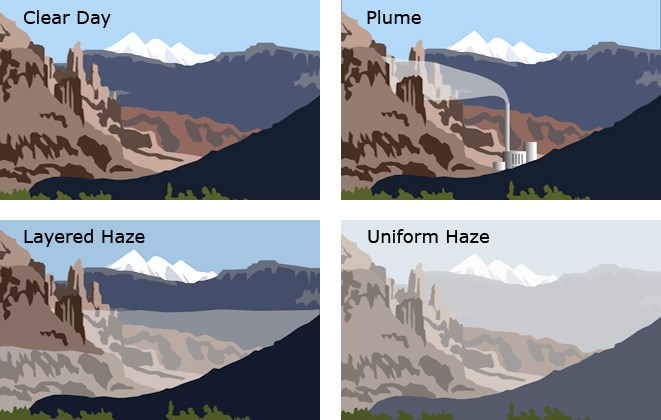 Four graphics illustrating differing haze conditions; clear, plume, layered haze, and uniform haze clockwise from the upper left.