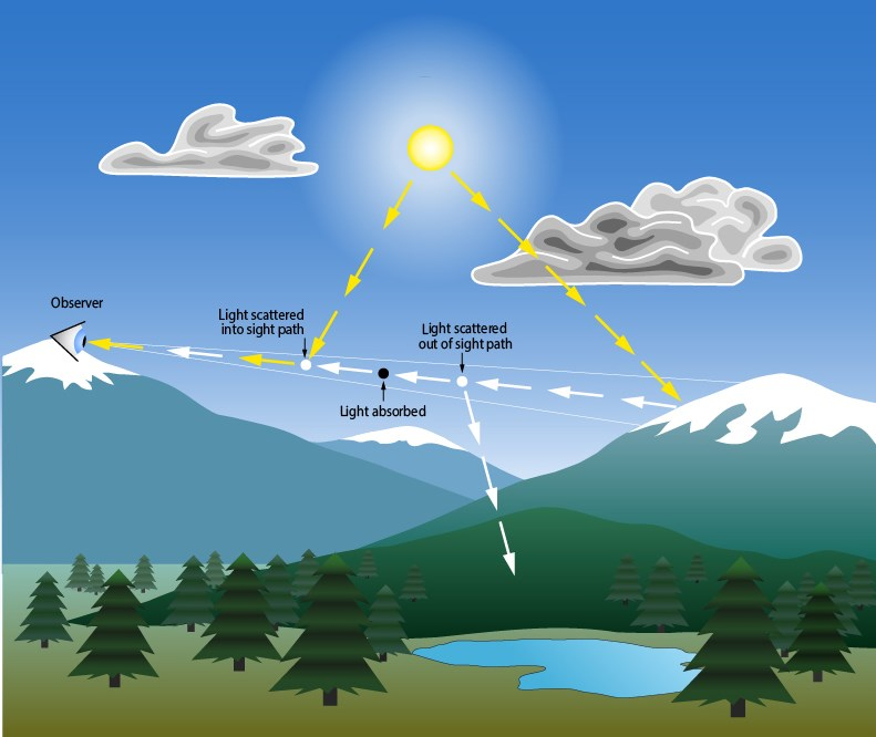 Diagram of factors impacting the ability to see scenic vistas.