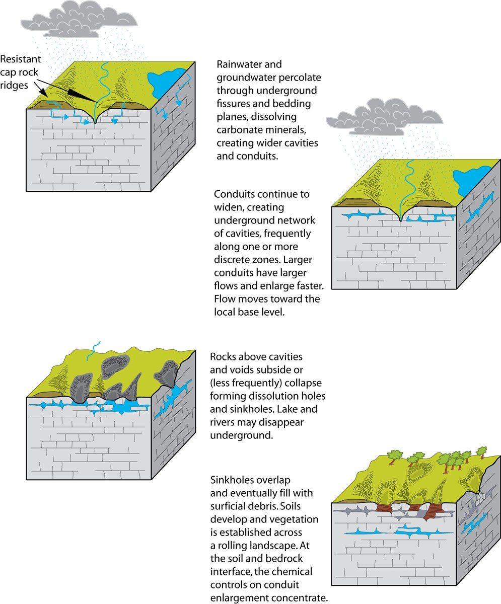 Series of generalized cross-sectional views of the development of a karstic landscape.