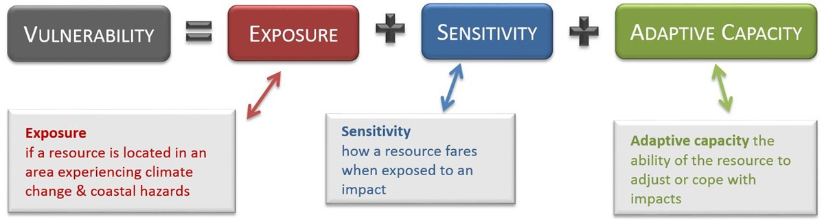 Vulnerability equation (exposure+sensitivity+adaptive capacity)