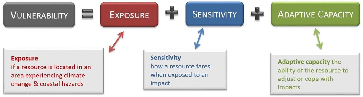 vulnerability equation exposuresensitivityadaptive capacity