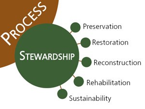 Branched diagram showing elements of landscape stewardship