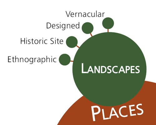 Section of diagram showing types of landscapes. - Understand Cultural Landscapes - Cultural Landscapes (U.S. National