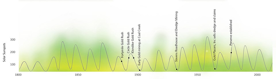 An oscillating line graph shows the solar cycle between 1800 and the present day.