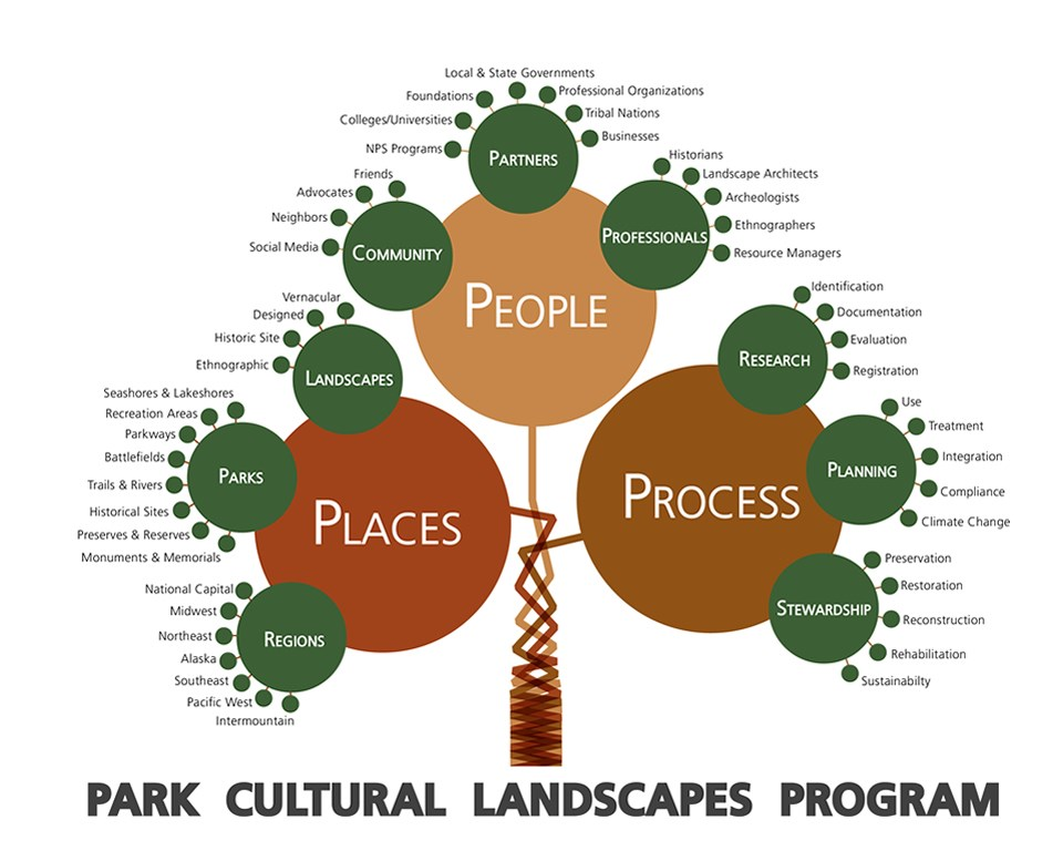 Tree diagram shows aspects and relationships of Park Cultural Landscapes Program