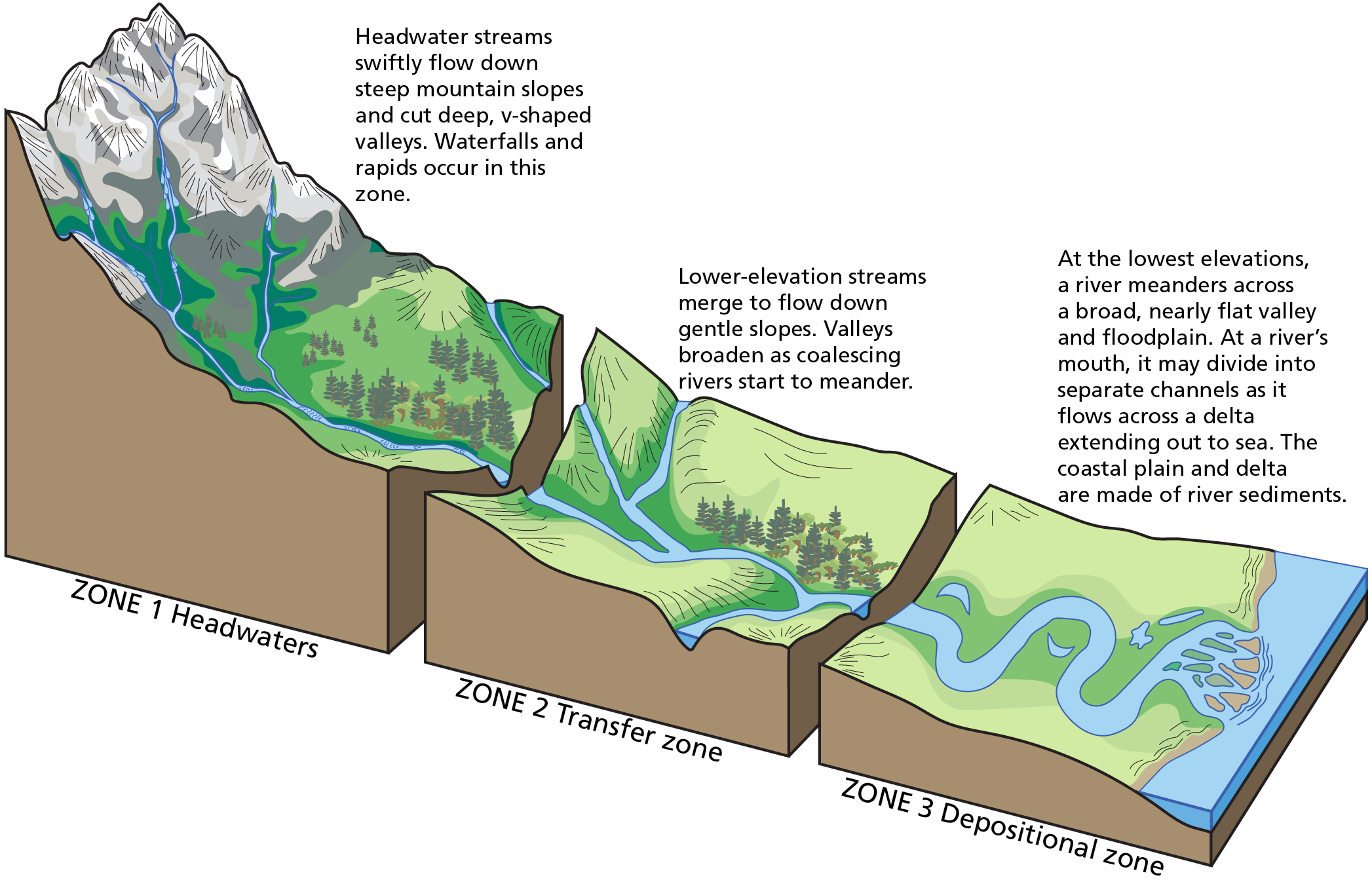 drainage basin divide water flow diagram wiring diagram  drainage basin divide water flow diagram #7