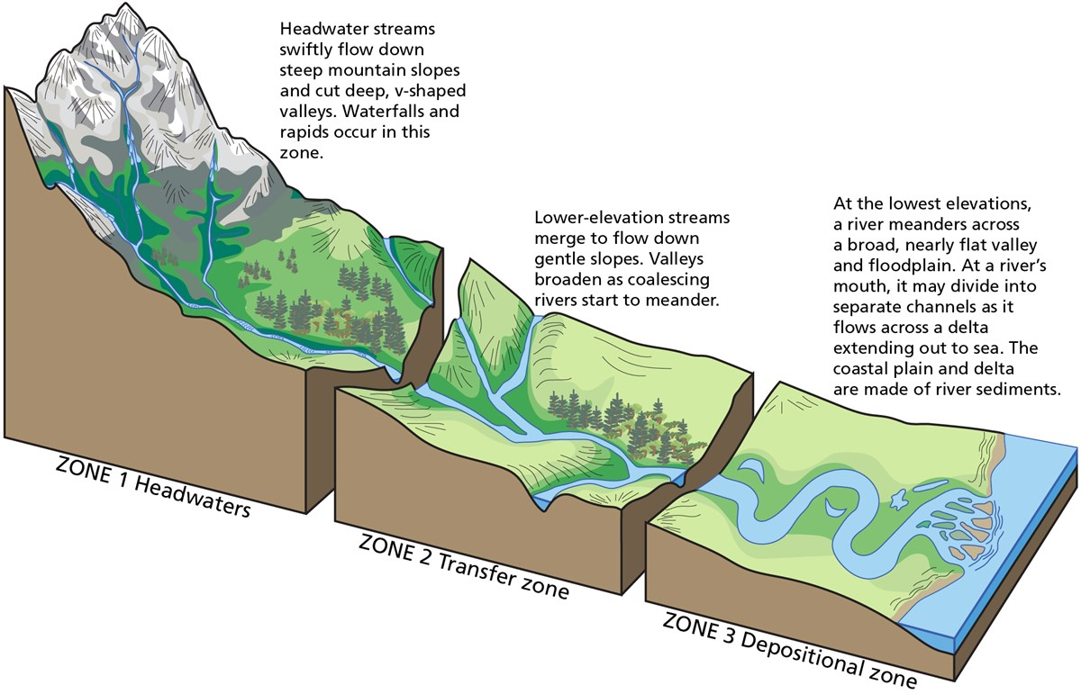 illustration of river system showing 3 part upper, middle, and lower courses.