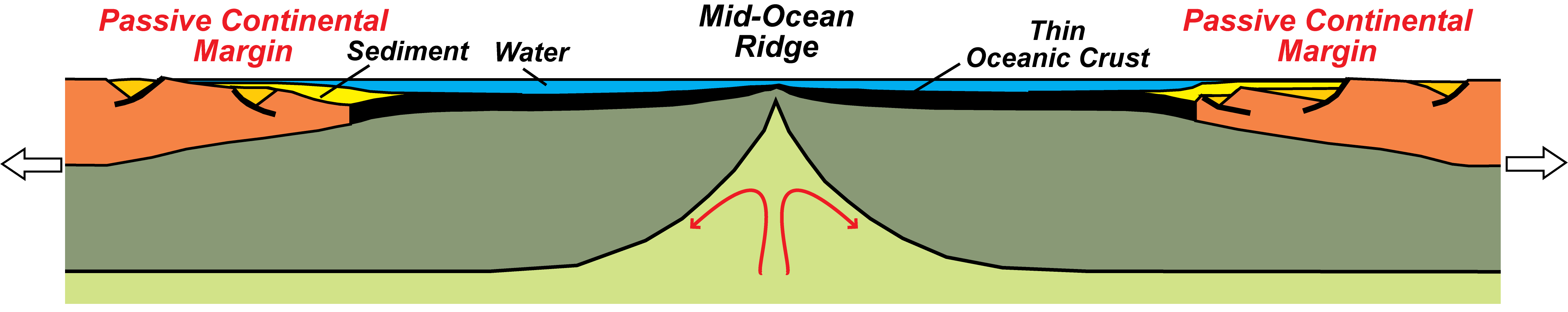 block diagram of earth's surface layers at oceanic spreading center