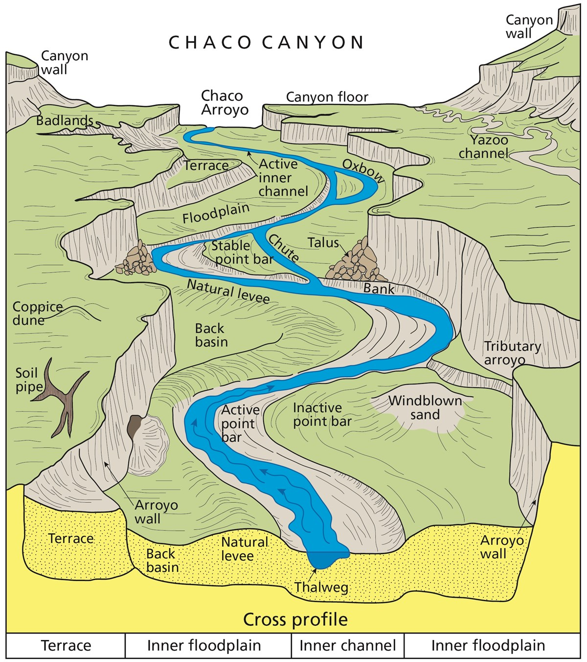 Illustration of channel features