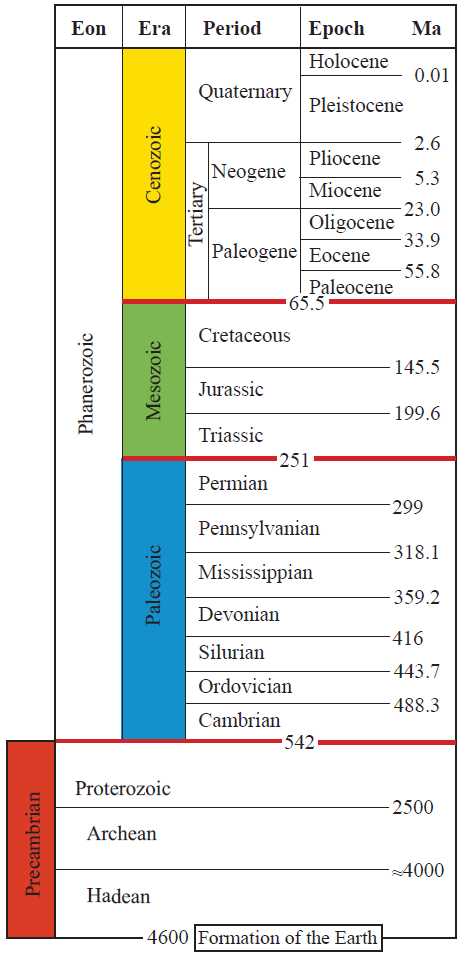 a table showing the major divisions of geologic time