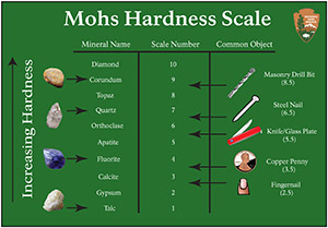 Mohs Hardness Scale