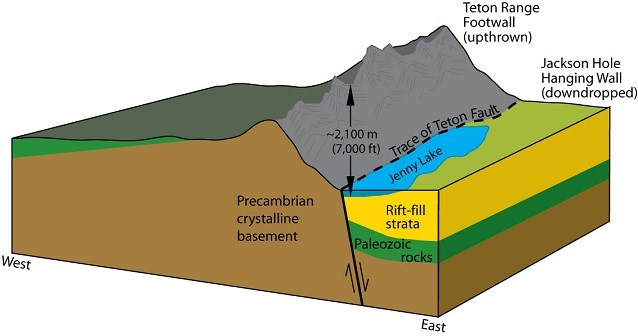 diagram of grand teton normal fault