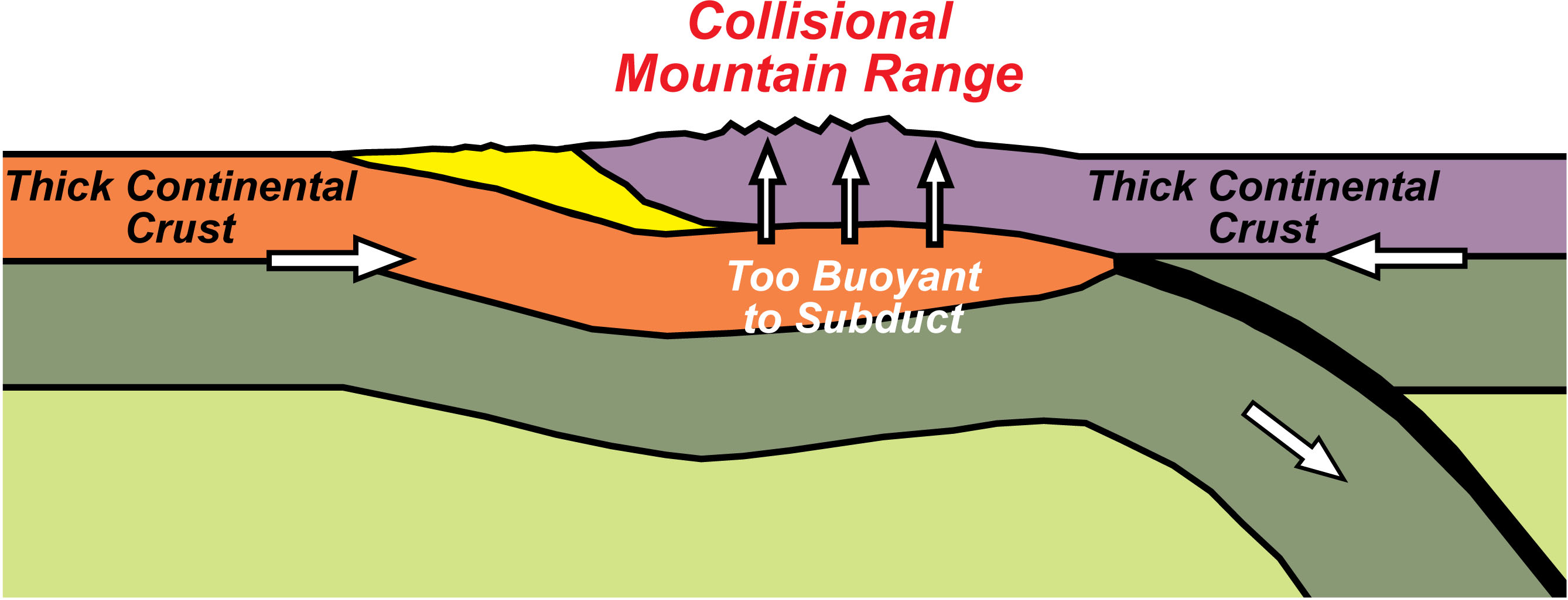 show me a diagram of a volcanic zone collision convergent plate boundaries geology  u s national park service   convergent plate boundaries geology