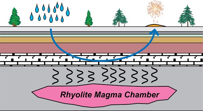 diagram of groundwater role in the development of yell hydrothermal features