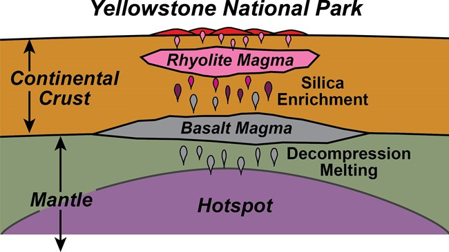diagram of yellowstone hydrothermal development