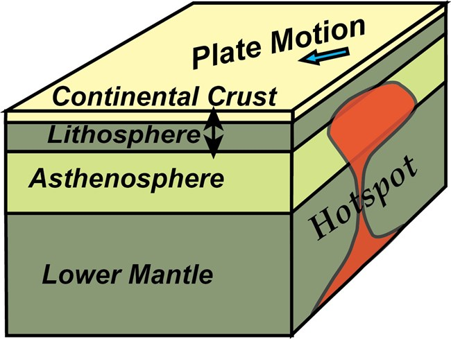 block diagram of earth's outer layers showing hotspot plume head beneath earths crust