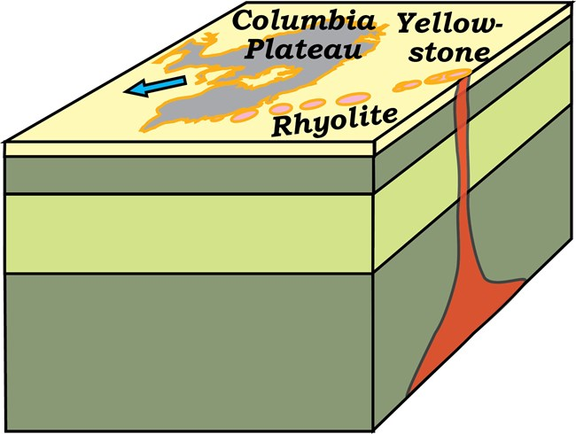 block diagram of earth's outer layers showing hotspot plume stem reaching the surface