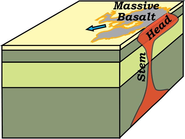 block diagram of earth's outer layers showing hotspot plume head reaching the surface