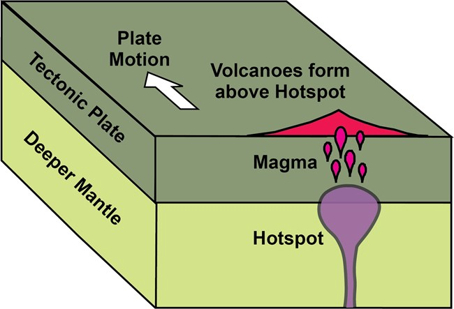 diagram of upper earth layers with hot spot and single volcano