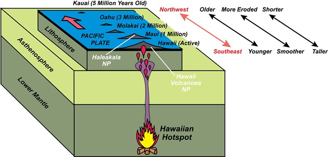 diagram of upper earth layers with chain of volcanoes